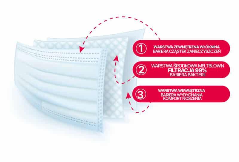 3 warstwy filtracji w maseczkach chirurgicznych